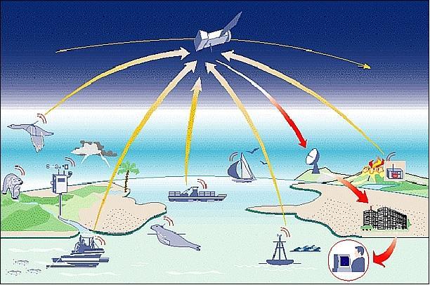 Amer Yachts sceglie il sistema ARGOS