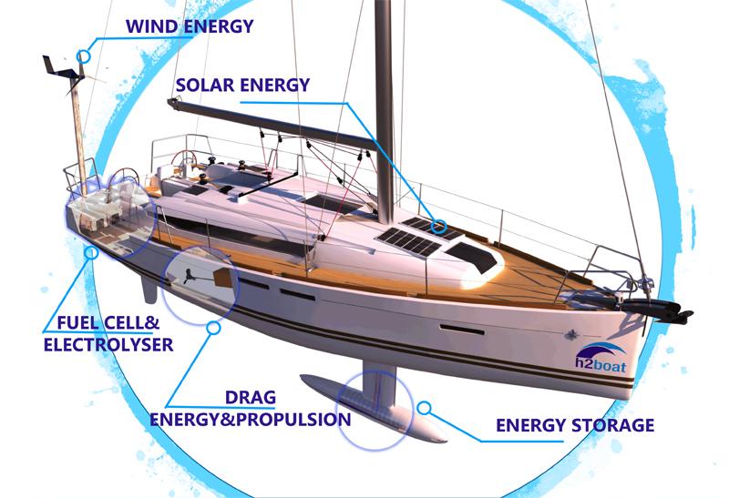 Confindustria Nautica sostiene H2boat e il suo idrogeno fonte d'energia