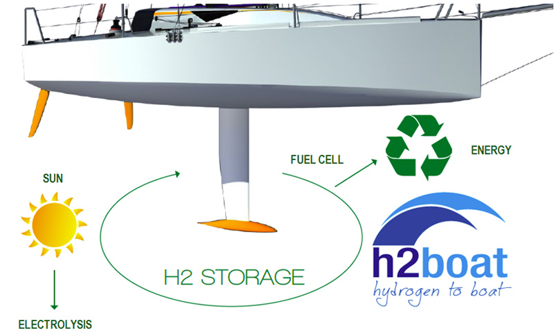 Nykita by H2Boat, la barca a idrogeno, a Genova per The Ocean Race Europe